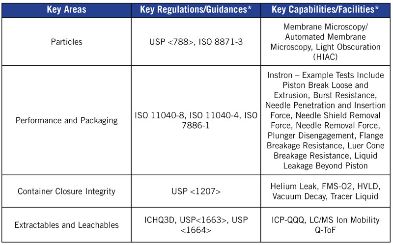Chart for Analytical Services Blog describing key areas, guidances and capabilities of our Labs.