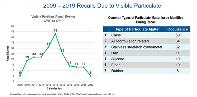 Recalls due to visible Particulate Chart