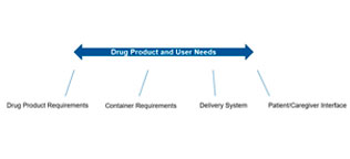 Various input outline for drug product and user needs