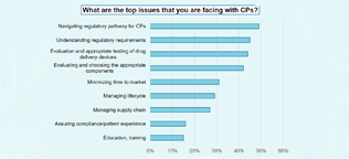 What are the top issues that you are facing CPs Chart