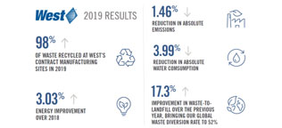 Environmental Sustainability 2019 Results