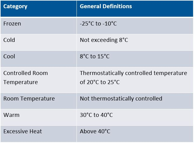 the common temperature nomenclature used by the US Pharmacopeia