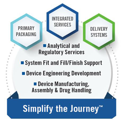 Integrated Solutions Simplify the Journey