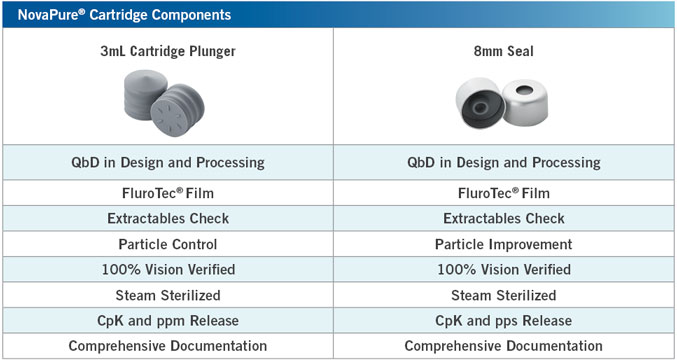NovaPure Cartridge Components Specifications